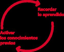 ciclo-momento-uno